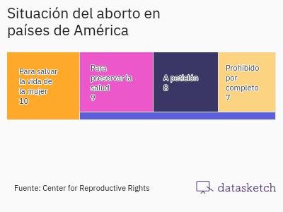 situacion-del-aborto-en-paises-de-america-latina