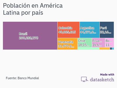 ejemplo-poblacion-america-latina