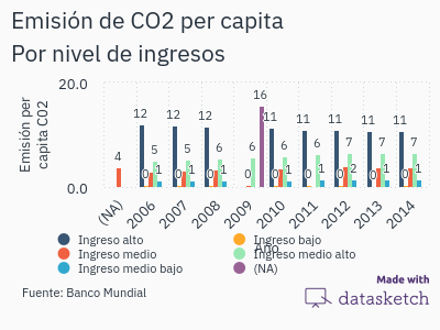 emisiones-per-capita-ejemplo