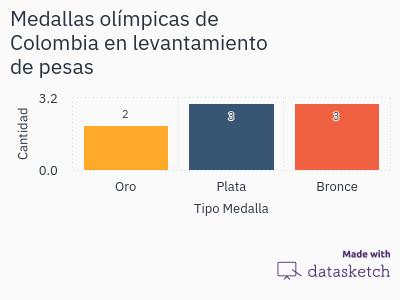 medallas-olimpicas-de-colombia-en-levantamiento-de-pesas